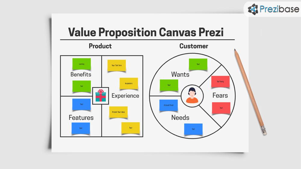Value proposition business canvas prezi template