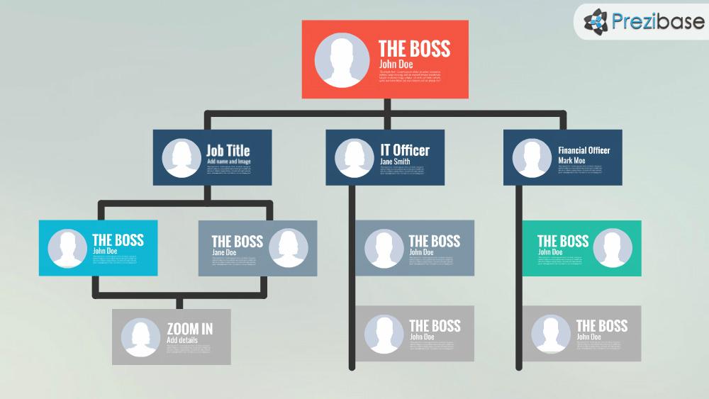 hierarchy company organization chart leader team intro prezi template