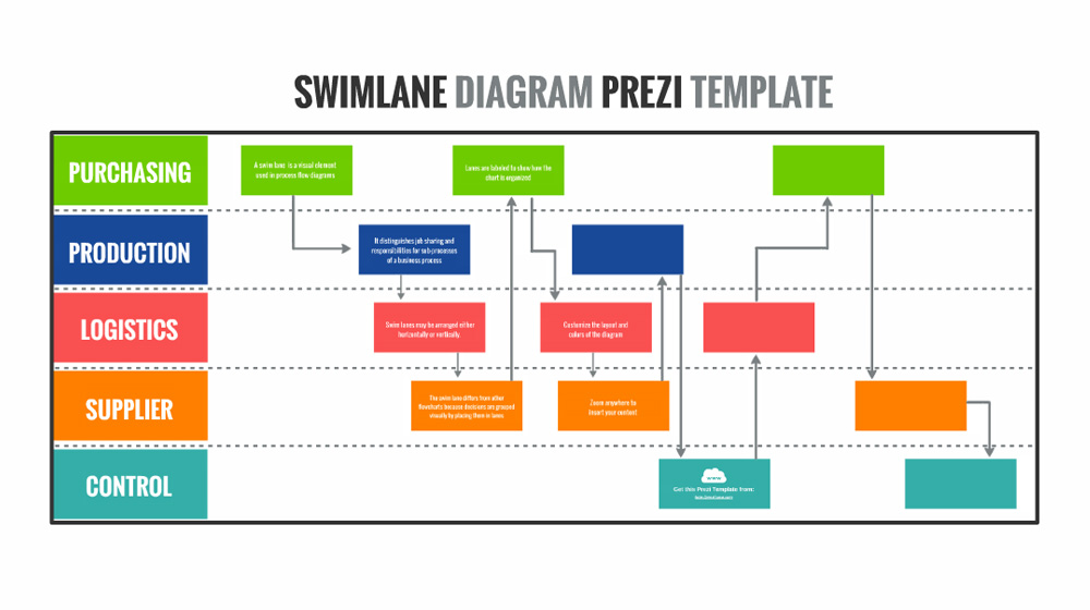 Swimlane diagram prezi template prezibase for Free work process flow chart template