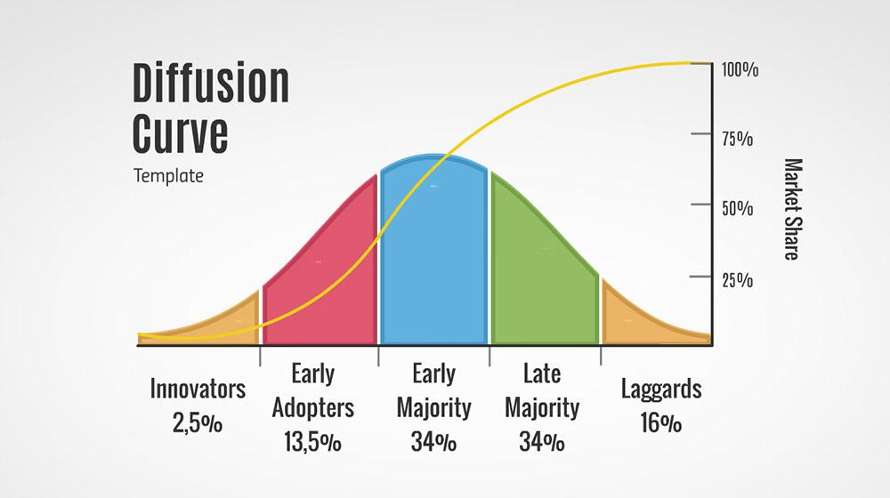 Diffusion Curve Prezi Template
