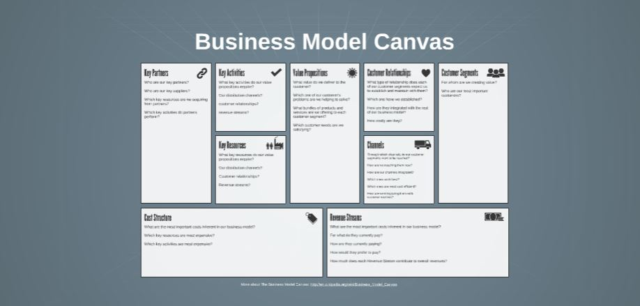Business canvas free prezi presentation template prezibase buisness model canvas success free presentation template flashek