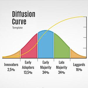 diffusion-curve-prezi-presentation-template